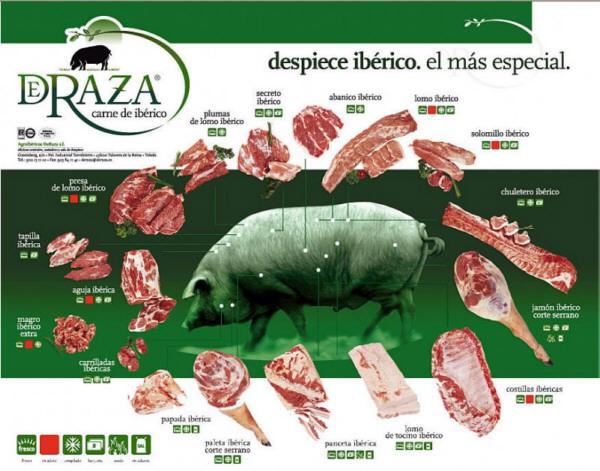 Diferentes cortes del cerdo